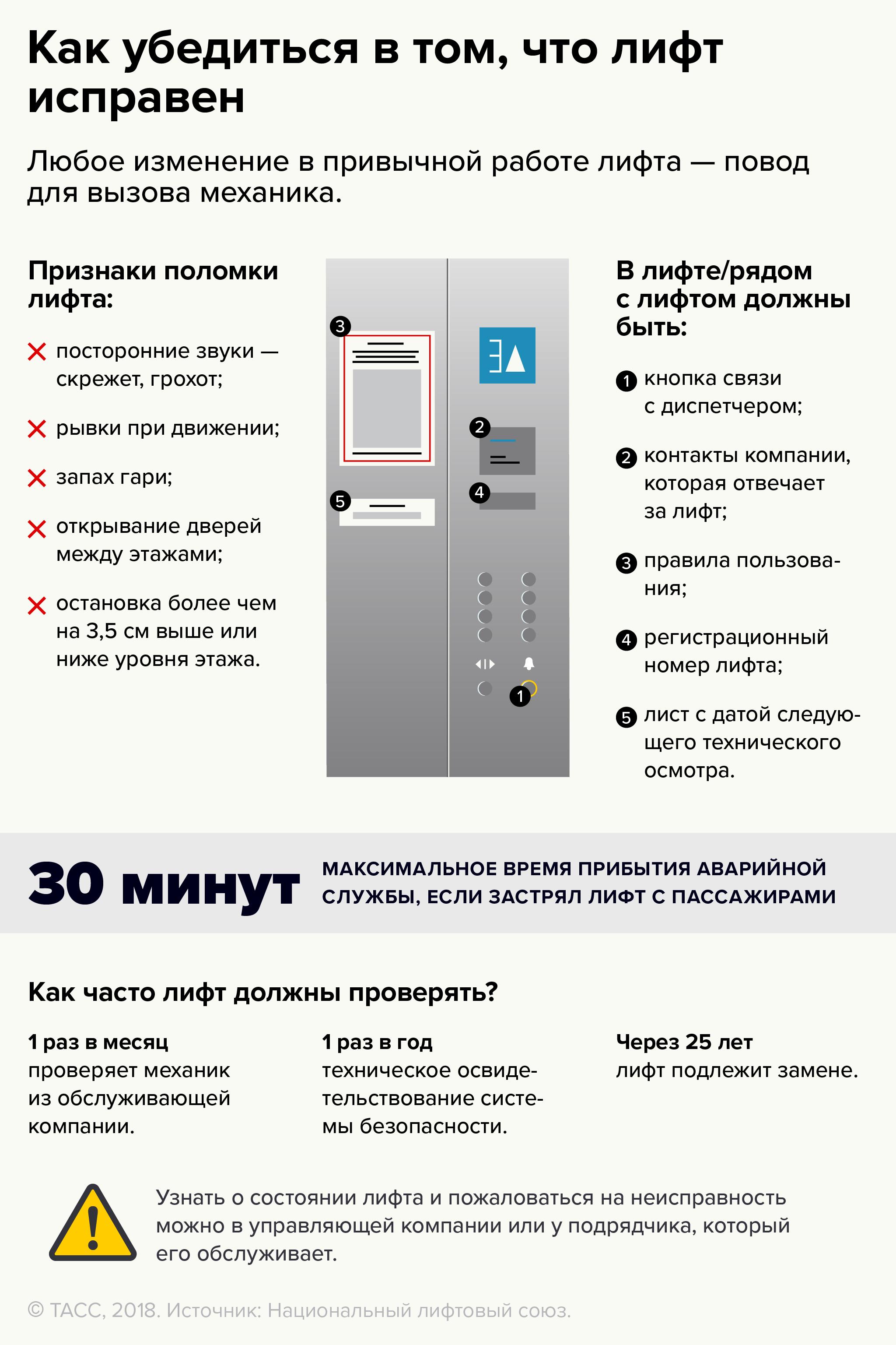 Как убедиться в том, что лифт в вашем доме исправен
