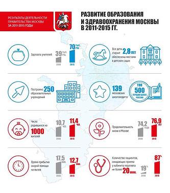 Развитие образования и здравоохранения Москвы