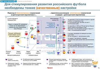 Проект развития футбола в РФ предполагает смягчение лимита на легионеров