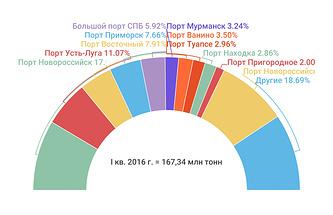 Рейтинг портов РФ по грузообороту в I квартале 2016 года