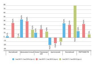 Темпы роста контейнерооборота морпортов РФ в I кв. 2017/16/15/14 гг.