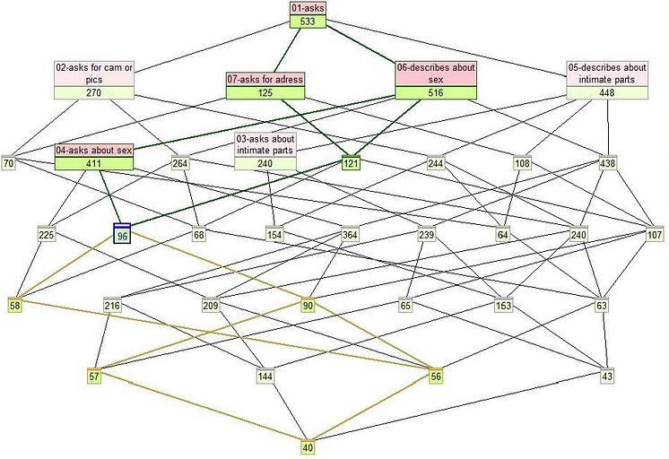 Пример, построенной не текстах интернет-чатов решетки