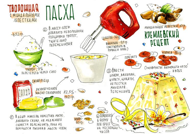 Кремлевский рецепт творожной пасхи